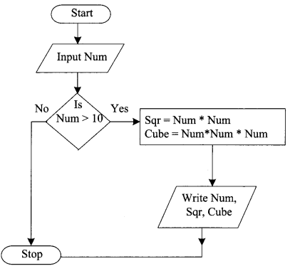 Python Programming – Introduction to Programming chapter 2 img 12