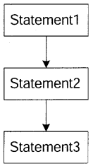 Python Programming – Conditional and Iterative Statements chapter 5 img 1