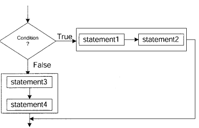 Python Programming – Conditional and Iterative Statements chapter 5 img 2
