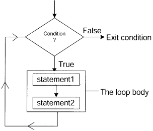 Python Programming - Conditional Statements chapter 5 img 3