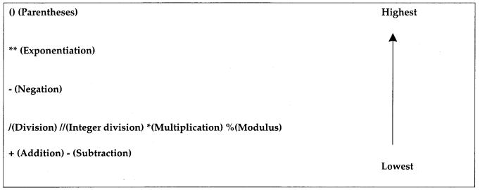 Python Programming - Arithmetic Operators chapter 4 img 1