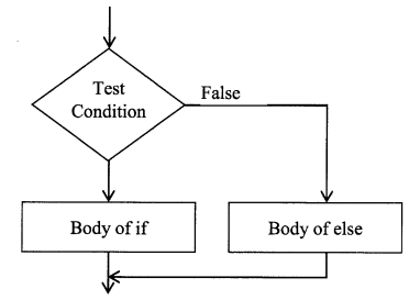 Python Programming - Decision Making chapter 3 img 2