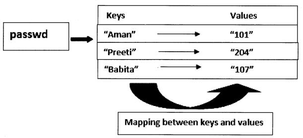Python Programming - Dictionaries chapter 9 img 1