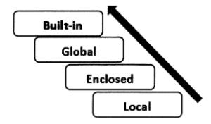 Python Programming - LEGB Rule chapter 12 img 1