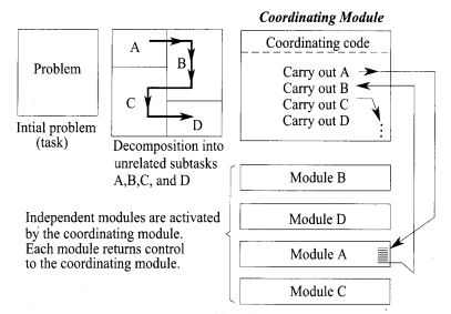Python Programming - Modular Programming chapter 10 img 1