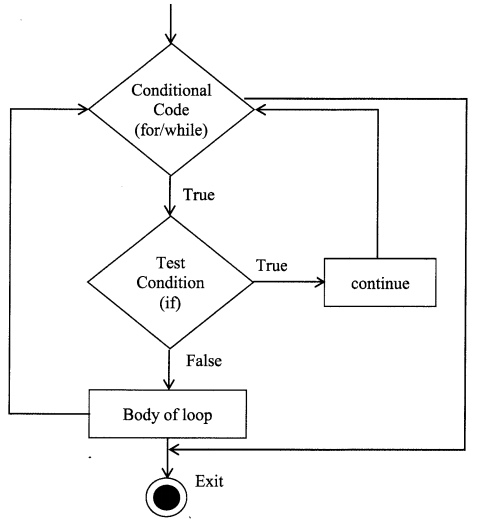 Python Programming - Python Contro