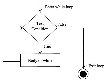 Python Programming - Python Loops chapter 3 img 1