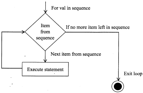 Python Programming - Python Loops chapter 3 img 2