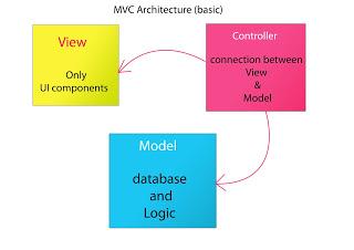 Data vs Logic - Model View Controller