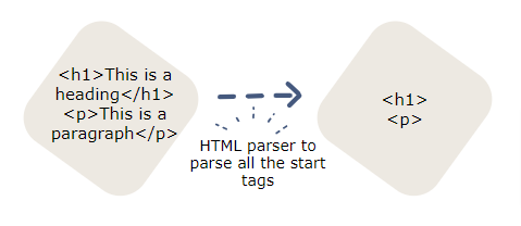 HTMLPraser in Python