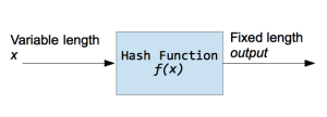 Hashing Strings with Python