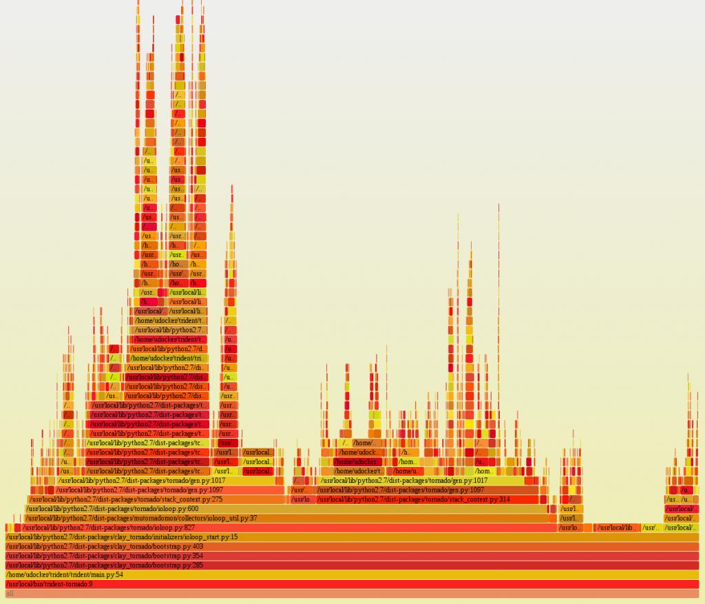 Python Tools Pyflame