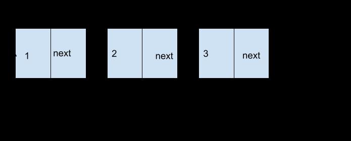 Linked-List-in-Python