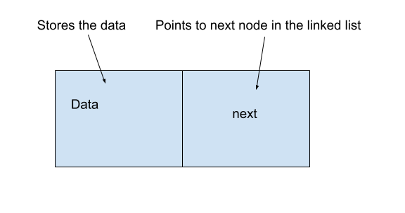 What is a node in a linked list